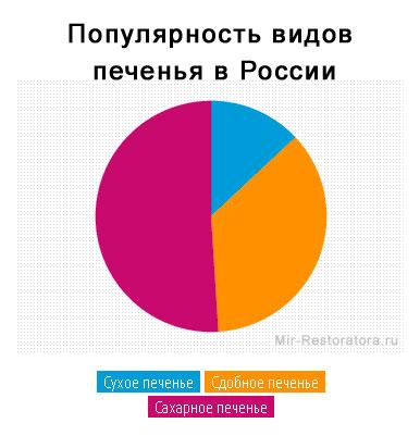 Популярность видов печенья в России