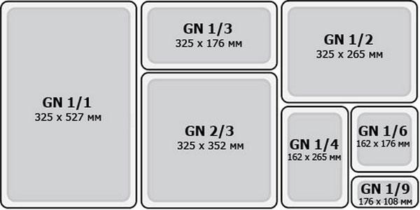 Размеры гастроемкостей